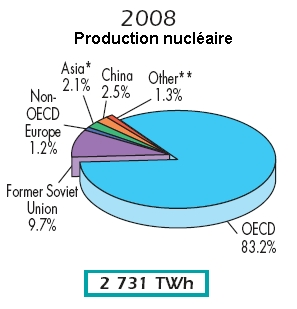 production-nucleaire-monde-2008