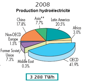 production-hydroelectrique-monde-2008